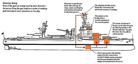 Wwi Ship Diagram by 19 Diagram Of Wwi Era Convoy System World War I