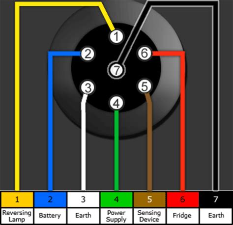 HD wallpapers wiring diagram for tow bar electrics