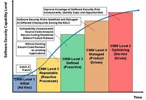Software Security Maturity Model