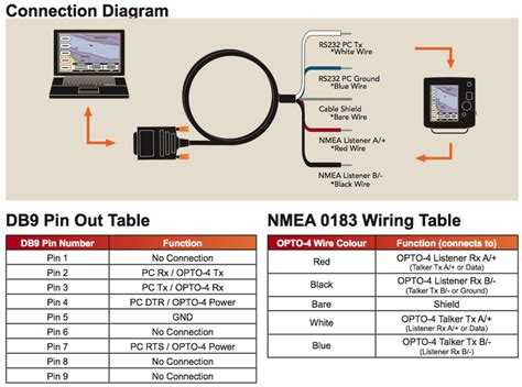 Nmea 0183 To Usb Wiring Diagram by Wiring Diagram Per Color Connection Actisense Pc Opto 4