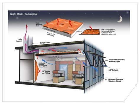 Design Ceiling Panels by Natural Ventilation And Hydronic Cooling In Humid Climates