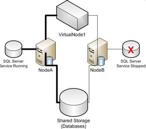understanding     downtime  sql server