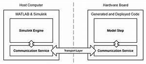 Signal Monitoring And Parameter Tuning