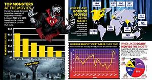 Charts Tables And Graphs Scholastic Screams On Screen Statistics Probability Article For