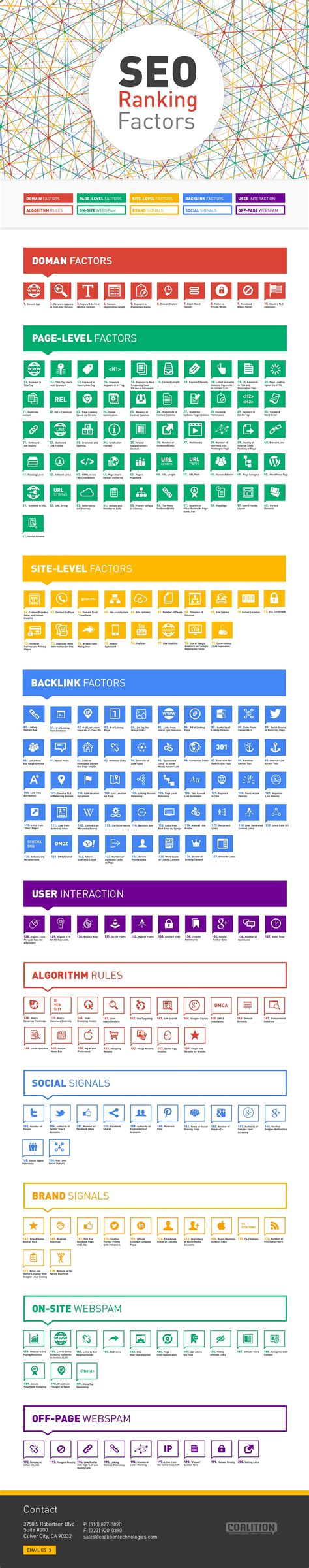 Seo Ranking top 200 most important seo ranking factors infographic