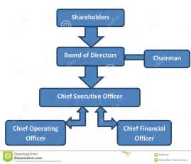 Corporate Structure Business Org Chart Stock Images