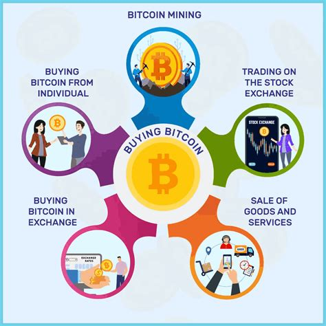 You should consider the money you used to buy bitcoin lost to you from that point on. How to Invest in Bitcoin - Know Best Ways of Investing in Bitcoins