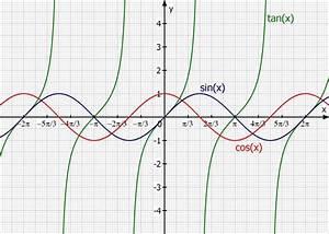 Sinus Cosinus Berechnen : nullstellen nullstellen berechnen trigonometrische gleichungen mathelounge ~ Themetempest.com Abrechnung