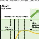 Absatzpotenzial Berechnen : marktkennzahlen marktpotenzial marktvolumen marktanteil berechnen download business ~ Themetempest.com Abrechnung