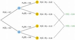 Stochastik N Berechnen : aufgabe b stochastik 2 mathematik beispiel abitur bayern ~ Themetempest.com Abrechnung