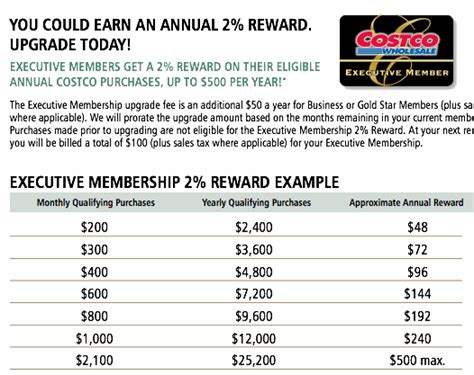 Whether you're at the mall, dining out or on vacation, you'll earn cash back on every purchase you make. Costco Membership Review