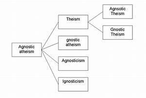 gnostic theist chart i 39 ve always had a problem with the term quot agnostic