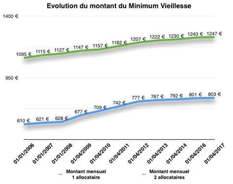 montant du minimum vieillesse a l origine du minimum vieillesse agoravox le m 233 dia citoyen