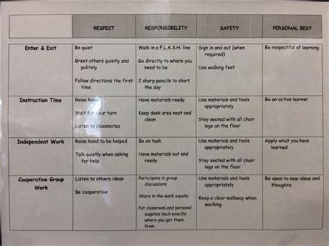 dressman sarah classroom policesprocedures