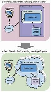 Google App Engine Blog  Who U0026 39 S At Google I  O  Elastic Path