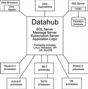 Conceptual Overview Of The Datahub