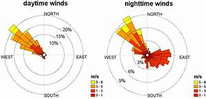 Wind Rose Plots Showing Mean Wind Direction Measured At