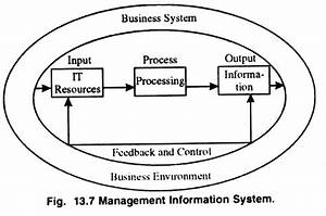 business information system meaning features and components With marketing information system mis definition meaning diagram