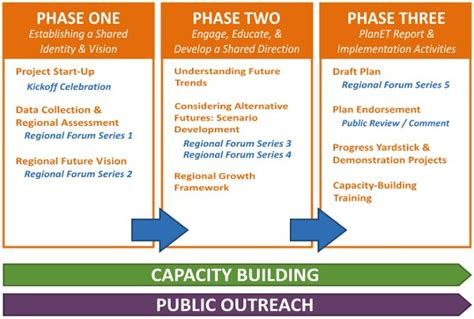 Project Overview  Regional Plan For Livable Communities