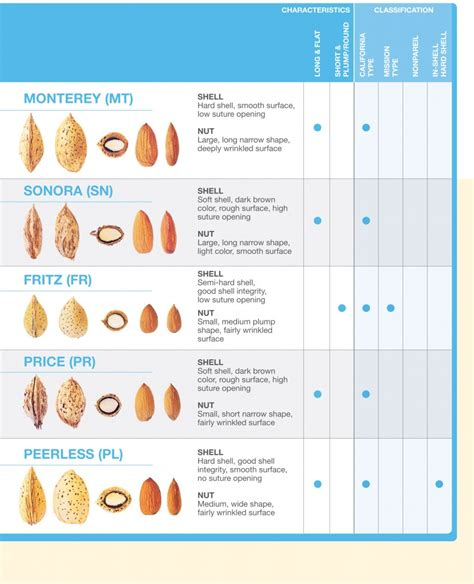 types of types of california almonds