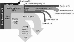Energy Flow Diagram Of A Conventional Vehicle With Diesel