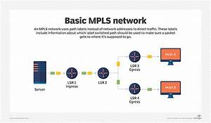 Multiprotocol Label Switching  Mpls  Definition