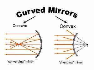 Reflection At Curved Surfaces