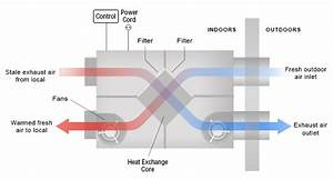 Heat Recovery  Overview