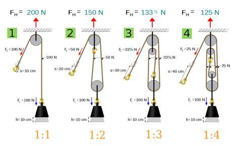 umlenkrolle kraft berechnen flaschenzug berechnen
