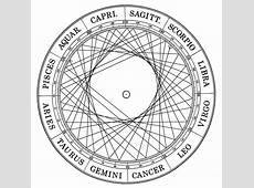 Esoteric Astrology Reveal Secrets of Your Soul Astronlogia