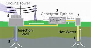 Mechanical Technology  Geothermal Energy