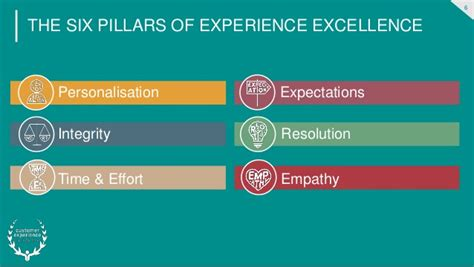 The Six Pillars That Underpin Customer Experience