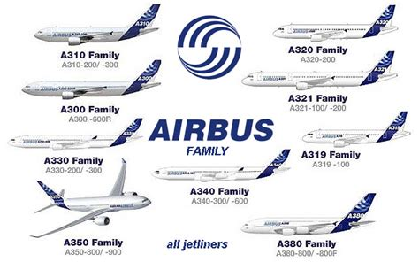 airbus a380 airbus a350 airbus a320 family