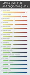 Broadband Technician Tech Jobs With The Highest Stress Levels