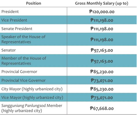Front Desk Salary Philippines by How Much Do Philippine Politicians Earn