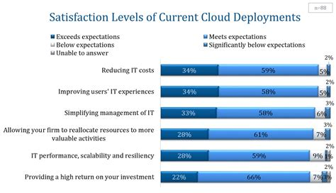 Satisfaction Levels Of Current Cloud Users