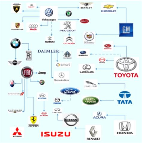 Who Owns Who In The Automotive Industry by Who Owns What In The Auto Industry Cars Automobile