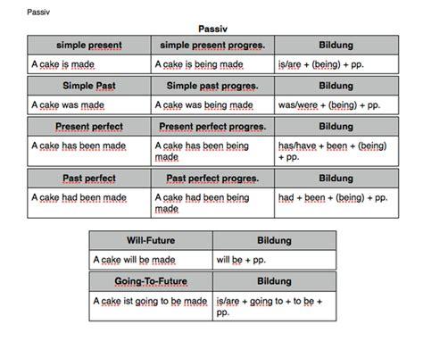 Englisch grammatik zeiten test