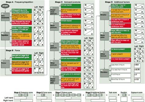 hse art tool assessment guide