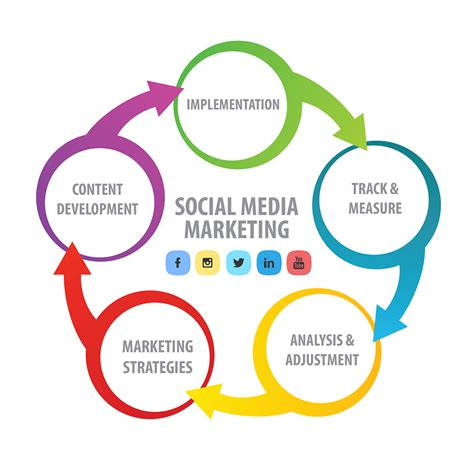 Social Media Marketing. Intel Proset Wireless Utility. Fibroid Cyst In Breast Denver Massage Therapy. Money Mart Payday Loans Best Jobs With An Mba. Las Cazuelas Nashville Circle Stickers Custom. All American Roofing Company. Zero Percent Balance Transfer No Fee. Most Popular Restaurant Pos Systems. Pima Community College Online Classes
