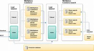 Websphere Commerce Search Server  Advanced Configuration