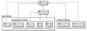 Opentcs  Developer U2019s Guide