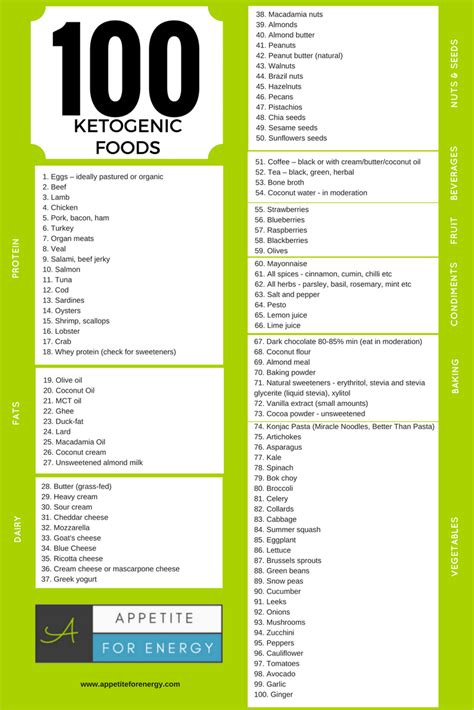 100 ketogenic foods to eat now pdf appetite for energy