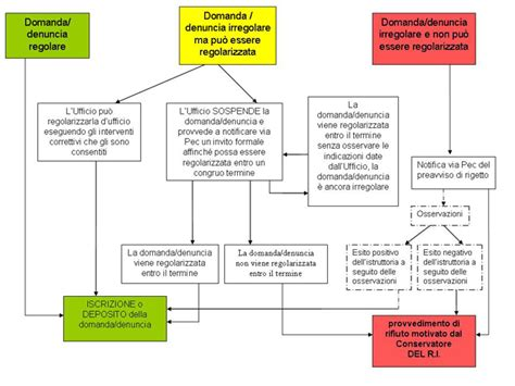 Cancellazione D Ufficio Registro Imprese - procedimento di iscrizione e deposito di