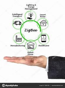 Diagram Of Zigbee Applications  U2014 Stock Photo  U00a9 Vaeenma