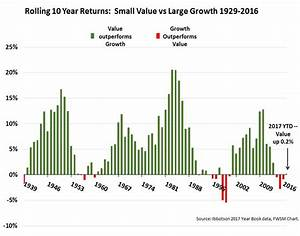 Small Cap Value Versus Large Cap Growth Rolling 10 Year