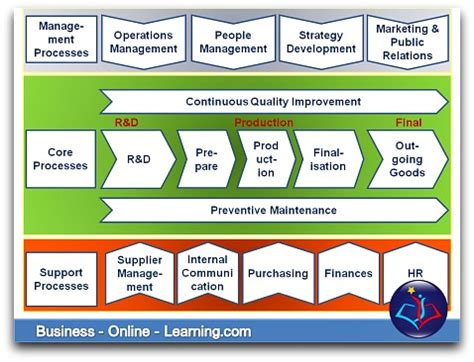 business process mapping   individual   organisation