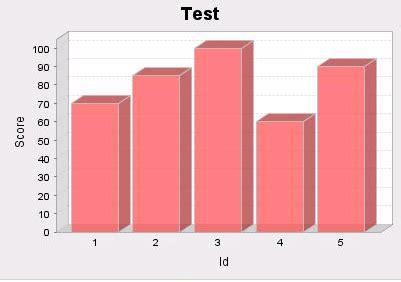 draw statistical chart  jsp