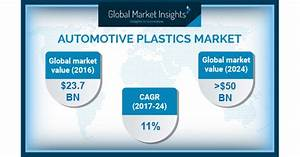 Germany Automotive Plastics Market to Achieve 8.5% CAGR to ...