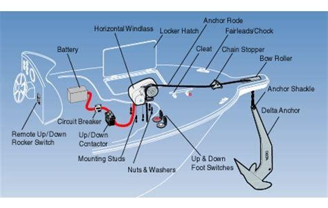 choosing a windlass lewmar